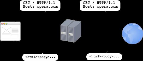 Golang实现HTTP代理服务